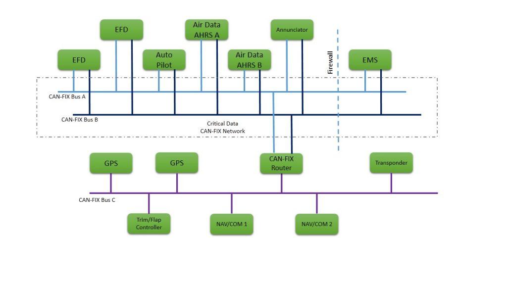 Advanced CANFIX Implementation