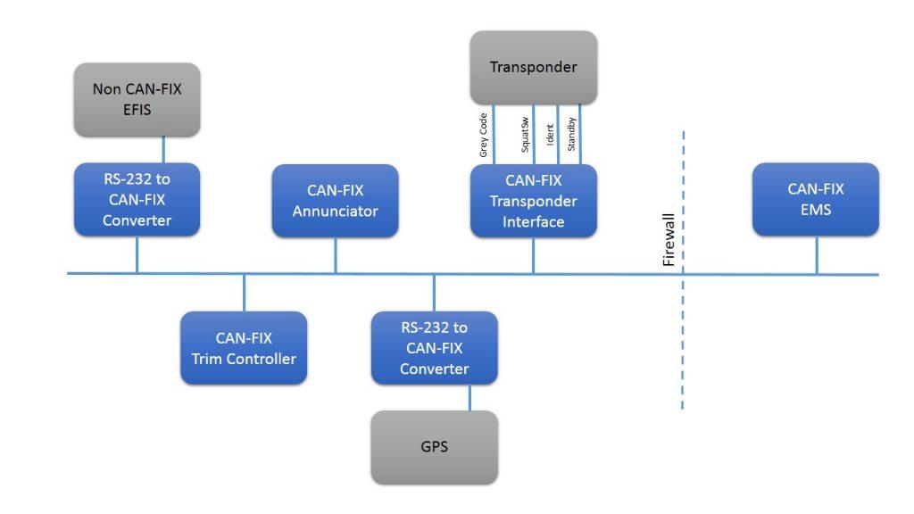 Possible CANFIX Configuration